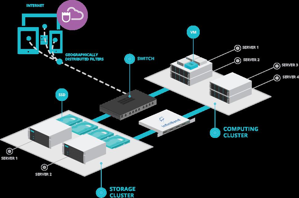 Server hosting latency v